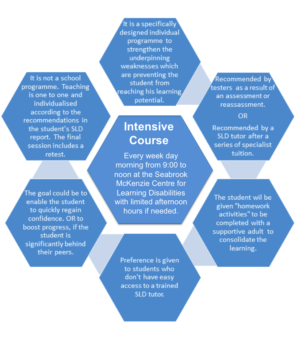 "The 3-week intensive course is a specifically designed individualised programme to strengthen the underpinning weaknesses which are preventing the student from reaching his learning potential. It is recommended by testers as a result of an assessment or reassessment, or recommended by a SLD tutor after a series of specialist tuition. The student will be given ""homework activities"" to be completed with a supportive adult to consolidate the learning. Preference is given to students who don't have easy access to a trained SLD tutor. The goal could be to enable the student to quickly regain confidence, or to boost progress if the student is significantly behind their peers. It is not a school programme. Teaching is one to one and individualised according to the recommendations in the student's SLD report. The final session includes a retest. The Intensive Course is held every week day morning from 9am to Noon at the Seabrook McKenzie Centre, with limited afternoon hours if needed."